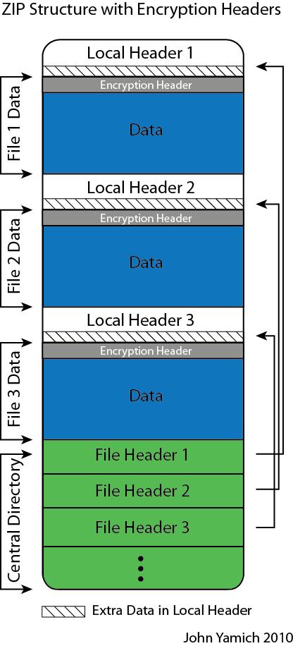 ZIP_File_Format